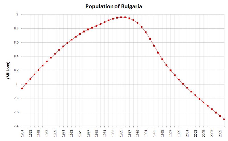 Mon papa a définitivement quitté la Bulgarie en 1985. Coïncidence? Je ne pense pas:))